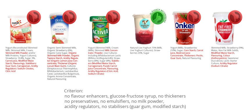 Fruit Yoghurt – Comparison