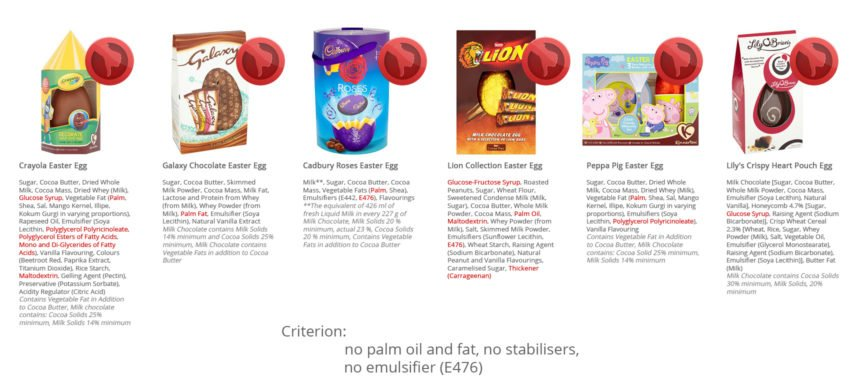 Chocolate Easter Egg – Comparison