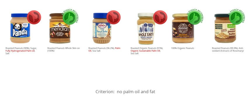 Peanut Butter – Comparison