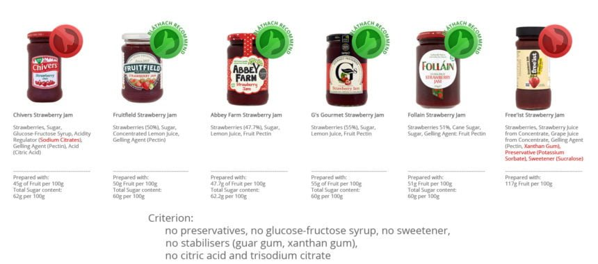 Strawberry Jam – Comparison